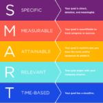 SMART Goals Untuk Kursus Bahasa Inggris