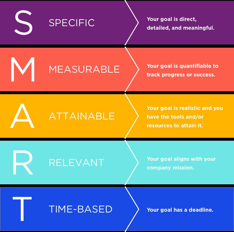SMART Goals kursus bahasa inggris